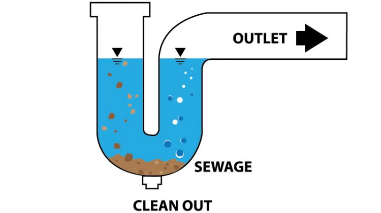 Look under your sink, and you will see an unusual-shaped pipe. This p-shaped pipe is the p-trap. And it plays a more important role in your plumbing and your household's health than you think. Understanding more about this small part of your home's plumbing system can give you a better appreciation for the vast amount […]